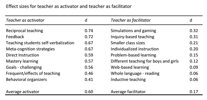 VisibleLearning-ActivatorFacilitator