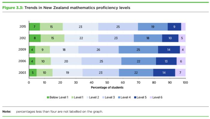 pisa2015-nzmathsproficiency